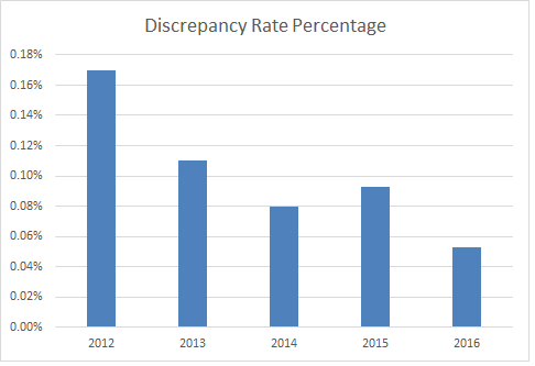 Discrepancy Rate Overall