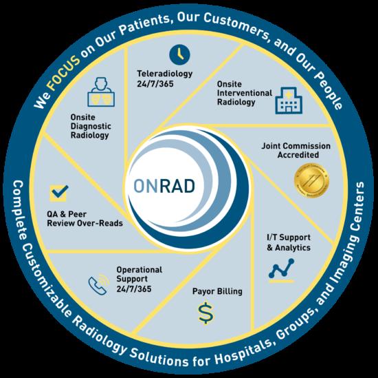 ONRAD Radiology and Teleradiology Services Matrix